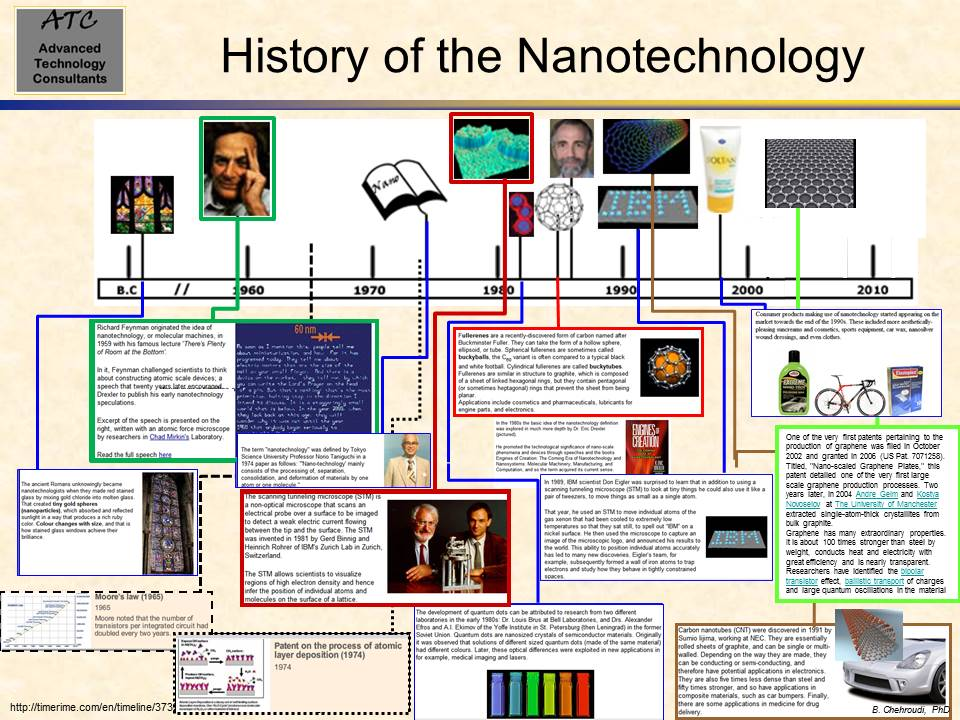 History of the Nanotechnology