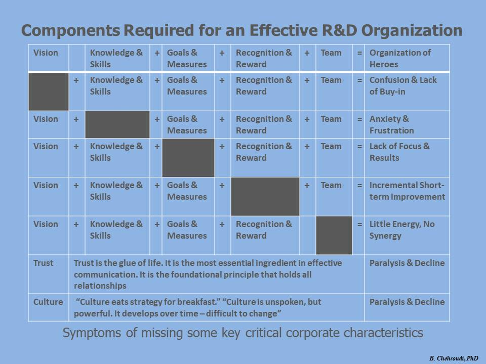 Components Required for an Effective R&D Organization Chehroudi