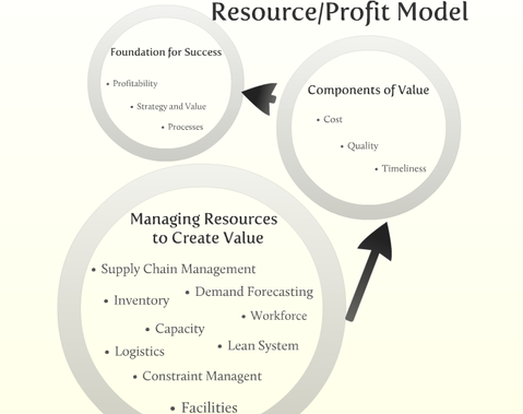 Resource Profit Model