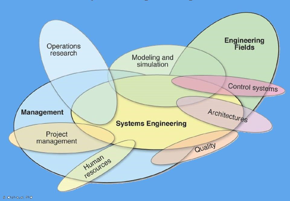 Systems Engineering Interfaces_Chehroudi